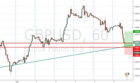 GBPUSD: Trendline play