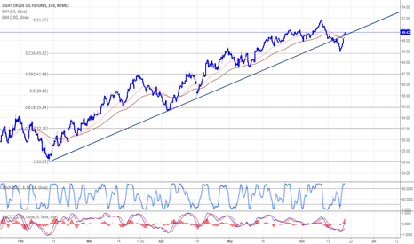 CL1!: Crude oil resumes the bullish track