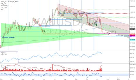 XAUUSD: XAUUSD: Timing a bottom in commodities...