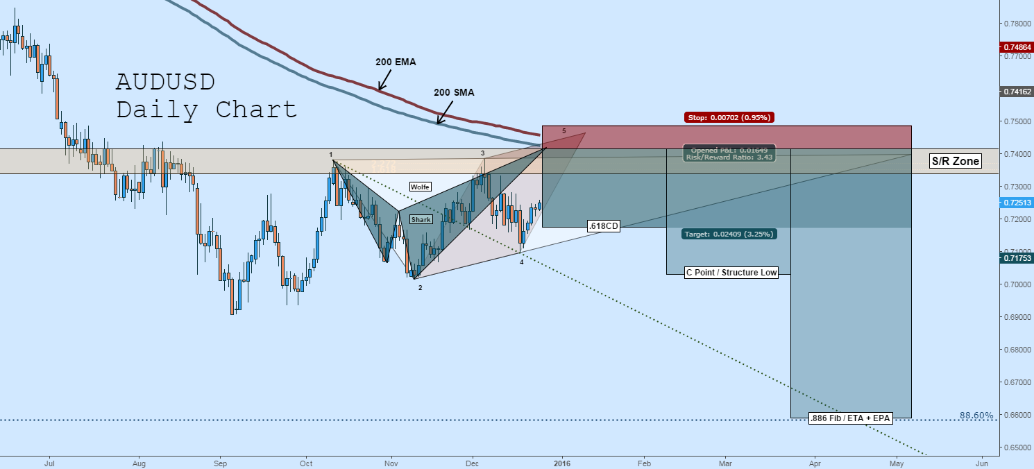 AUDUSD Short: Shark + Wolfe + S/R + Trend Continuation