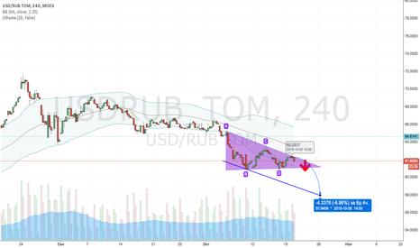 USDRUB_TOM: USDRUR короткая позиция