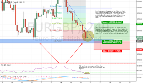 EURGBP: EUR/GBP short term bullish rebound