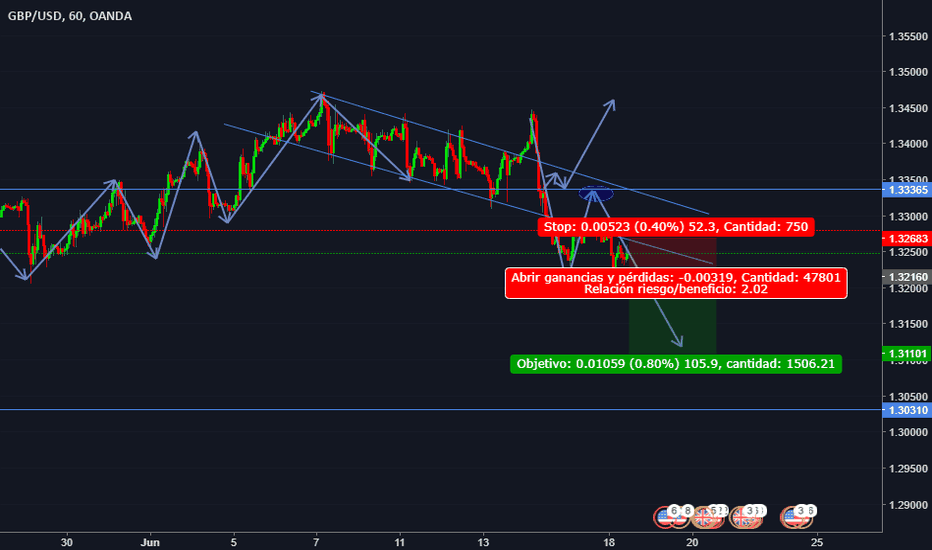 GBPUSD: GBP/USD SELL STOP