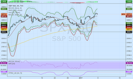 Weekly SPX Credit Spread Idea for TVC:SPX by ParCorn