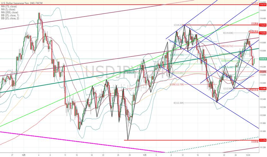 USDJPY: ドル円:昨日の急落のインパクトは大きいが、下落の一服したところが…