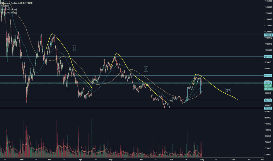 BTCUSD: Rising wedge breakout, repeating movements?