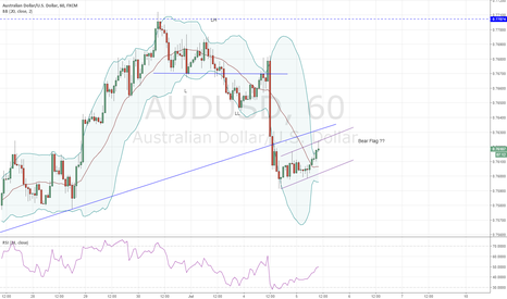 AUDUSD: AUDUSD retracing/consolidating after yesterday's drop