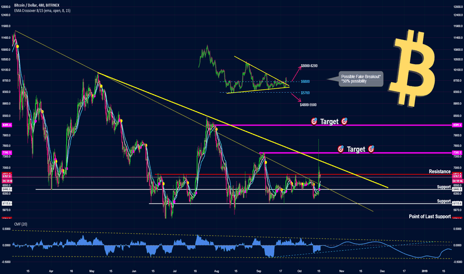 BTCUSD: Bitcoin: another Fake breakout or Trend Reversal in Play?