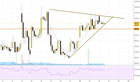 INFY: infy - setup an ideas-Bearish gartley