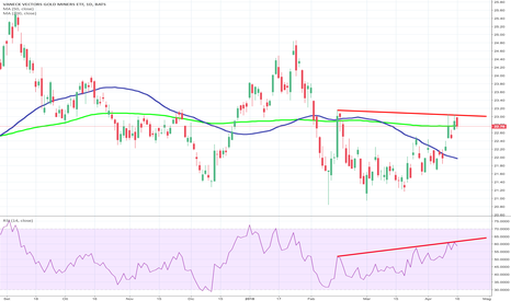 GDX: GDX RSI divergenza negativa!