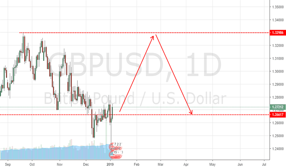 GBPUSD: GBP USD GOING TO 1.32