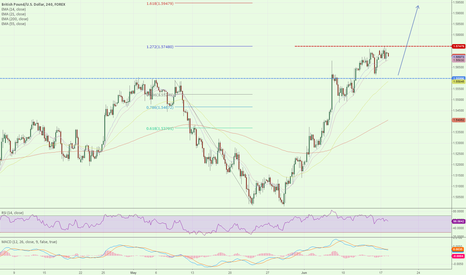 GBPUSD: $GBPUSD getting ready to long at 1.5600 for 1.5950 target.