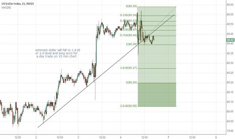 DXY: Dollar index 15 min chart