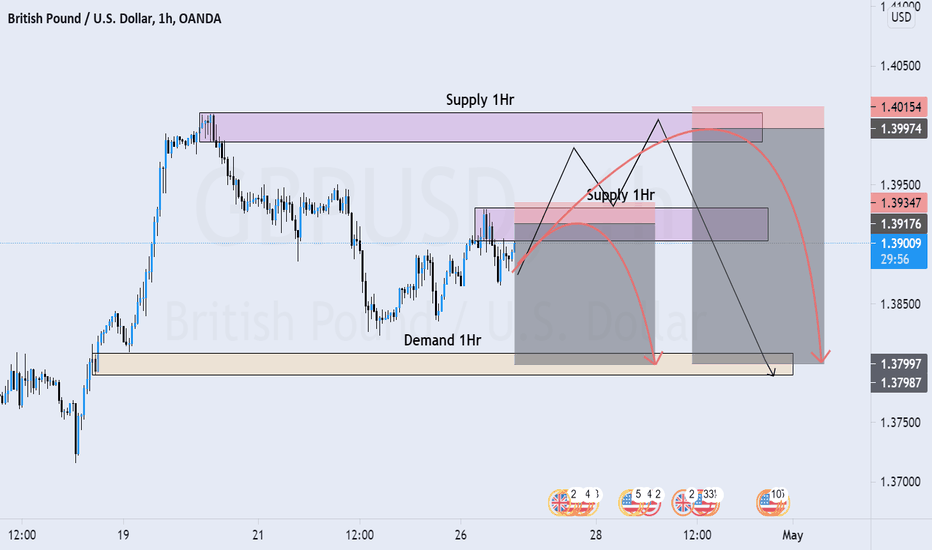 GBPUSD Looking For A Sell