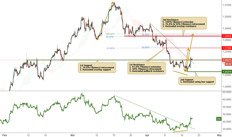 USDCAD: USDCAD testing support, potential to rise further!