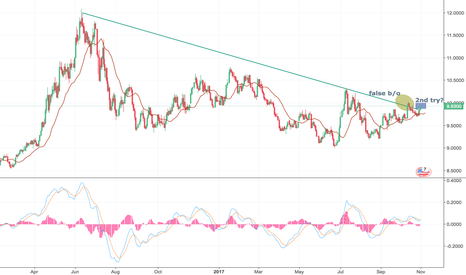 SOYUSD: Soy. Stuck in downtrend for 18 months. Turnaround time?