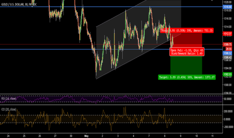 XAUUSD: XAUUSD 30 MIN- INTRADAY SELLING OPPORTUNITY BELOW SUPPORT@1308
