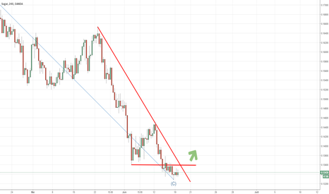 SUGARUSD: fin de correction