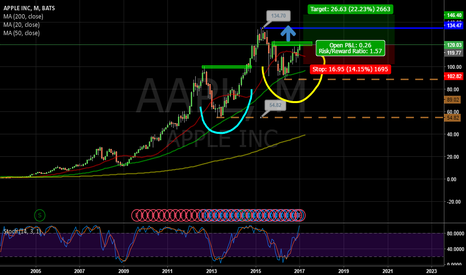 AAPL: APPLE New Max High