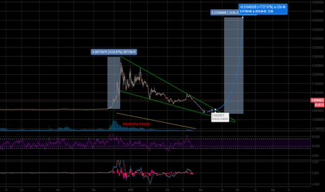 XVGUSD: Verge forming nice long Falling Vedge pattern