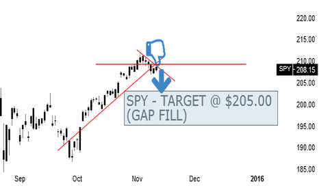 SPY: SPY - BEARISH