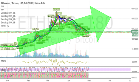 ETHBTC: IS THE DOWNTREND BROKEN? WE'LL SEE SOON ENOUGH
