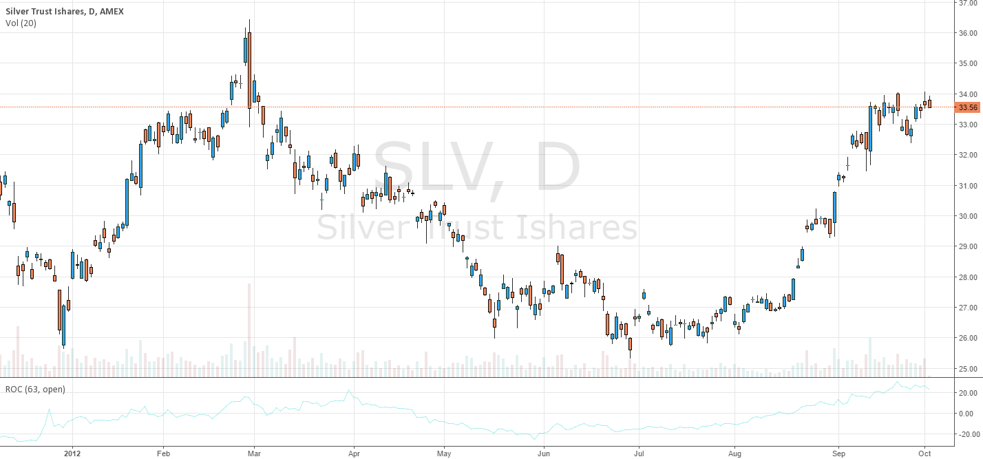 SLV tired - it looks like a short term top