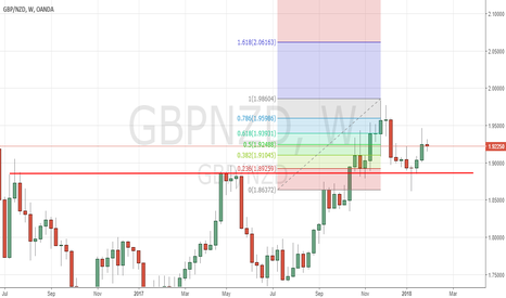GBPNZD: GBPNZD: NZ$ 'Strikes Back' + O.K. China + 61.8% Fib Rejected