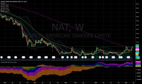 NAT: NAT long term breakout