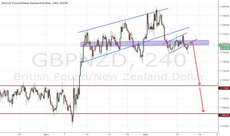 GBPNZD: GBPNZD H4 SELL SETUP