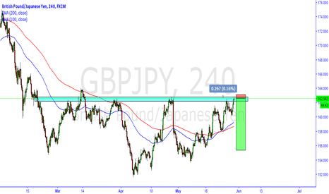 GBPJPY: GBPJPY POTENCIAL SHORT GREAT RR