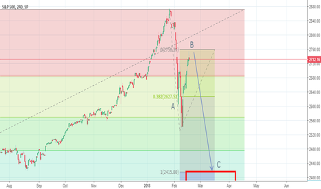 SPX: Stock prices in for another flush