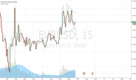 EURUSD: EURUSD in a triangle