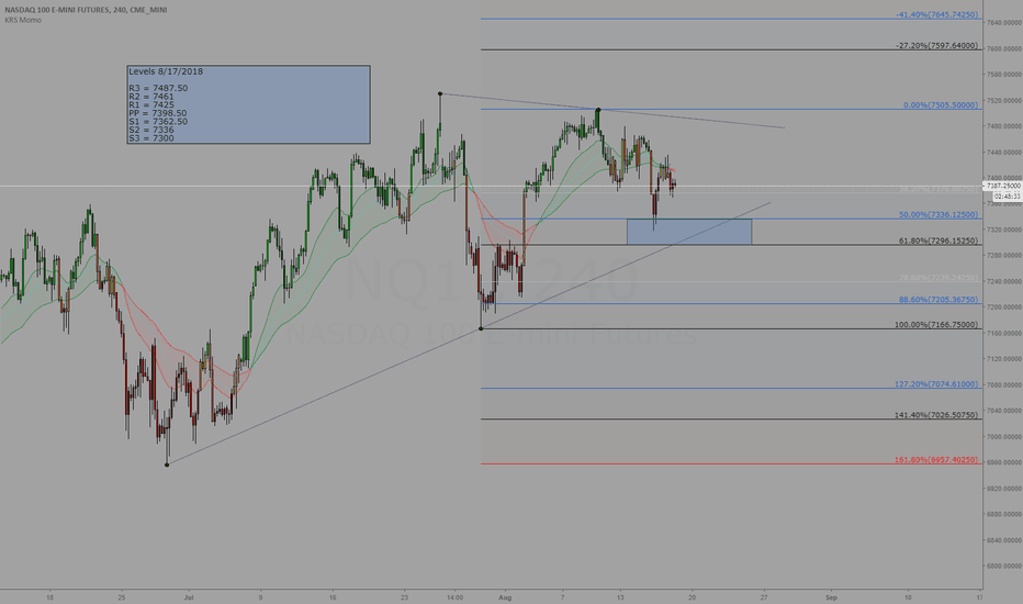NQ1!: Trading levels for 8/17/2018