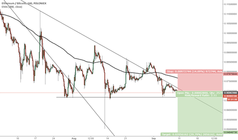 ETHBTC: ETH another drop to 0.05000 ?
