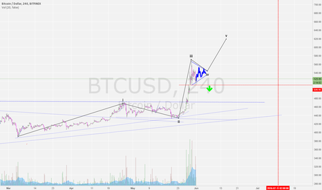 BTCUSD: might be wave 4 unless 510 breaks confirmed