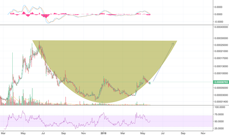 GNTBTC: GNT to repeat last years run?