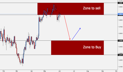 GBPUSD: where to sell and buy GBPUSD ?!