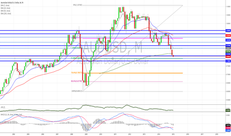 AUDUSD: AUDUSD BUY ZONE 7950 - 7800