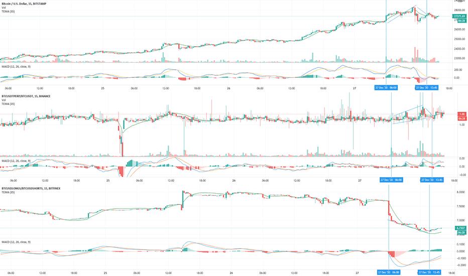 tradingview btcusdlongs bitcoin kaina pakils