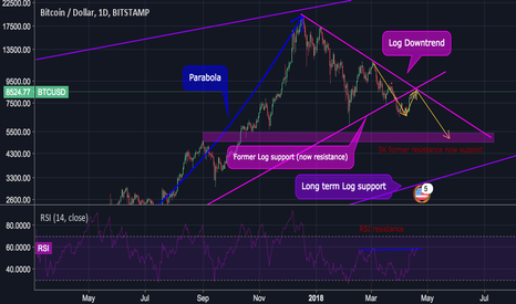 BTCUSD: Will Bitcoin break 8600?