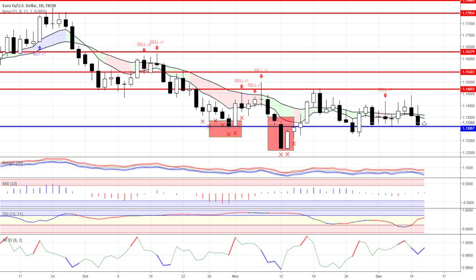 EURUSD: Range trading: Forex as for 12/12/2018