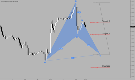 EURGBP: Potential Bat pattern on EURGBP