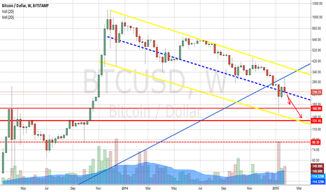 BTCUSD: Possible bearish targets