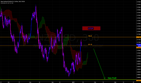 NZDUSD: NZDUSD Supply Zone In Effect