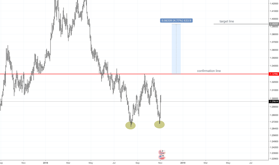 GBPUSD: GBPUSD DOUBLE BOTTOMS ADAM & ADAM