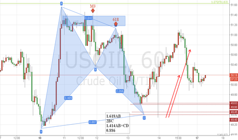 USOIL: OIL 2ed week of Oct.