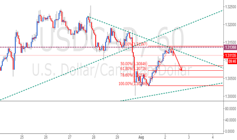 USDCAD: USDCAD Short Berrish