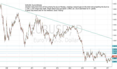 EURUSD: EURUSD: 4 euros upside and 1EU downside over weekend