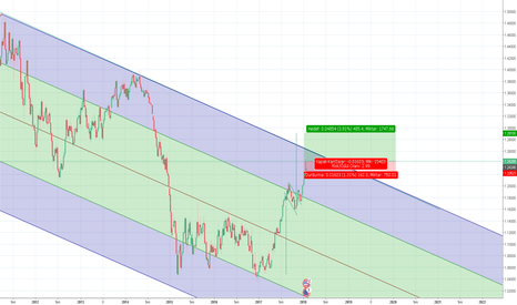 EURUSD: 1000pips eur/usd